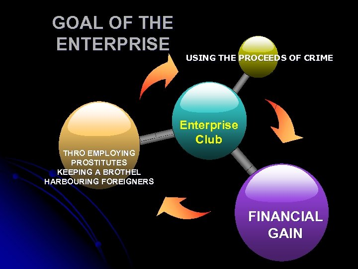 GOAL OF THE ENTERPRISE USING THE PROCEEDS OF CRIME Enterprise Club THRO EMPLOYING PROSTITUTES