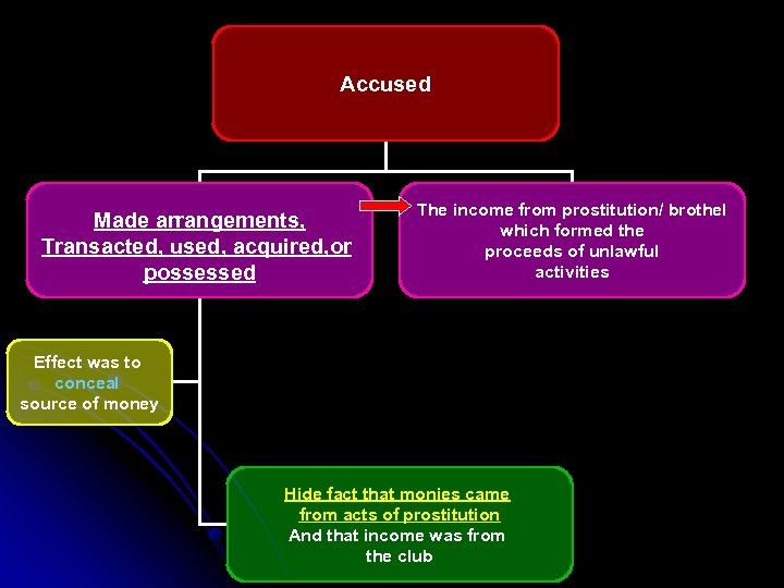 Accused Made arrangements, Transacted, used, acquired, or possessed The income from prostitution/ brothel which