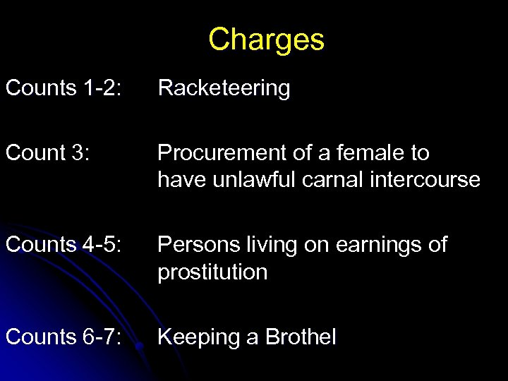 Charges Counts 1 -2: Racketeering Count 3: Procurement of a female to have unlawful