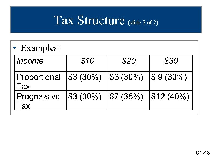 Tax Structure (slide 2 of 2) • Examples: Income $10 $20 $30 Proportional $3