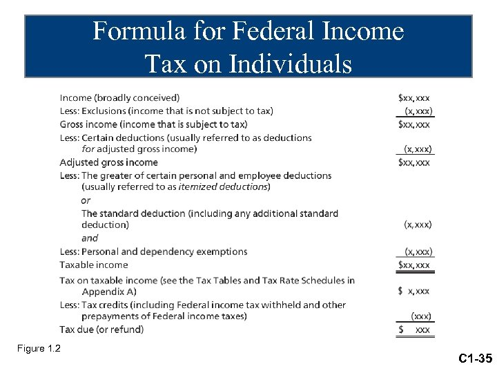 Formula for Federal Income Tax on Individuals Figure 1. 2 C 1 -35