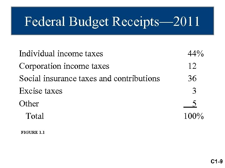 Federal Budget Receipts— 2011 Individual income taxes Corporation income taxes Social insurance taxes and