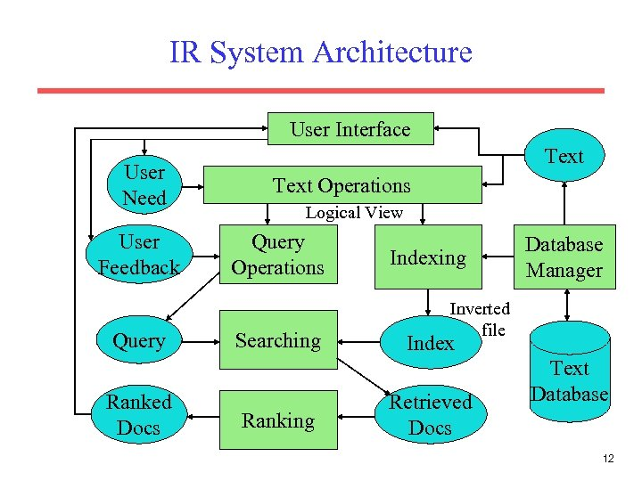 IR System Architecture User Interface User Need User Feedback Query Ranked Docs Text Operations
