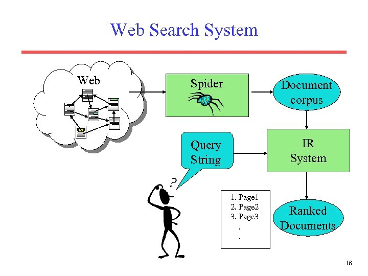 Web Search System Web Spider Document corpus Query String IR System 1. Page 1