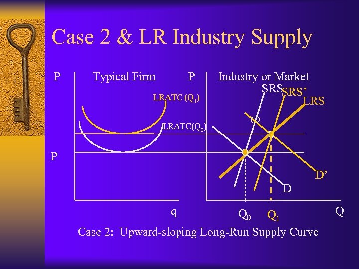 Case 2 & LR Industry Supply P Typical Firm P LRATC (Q 1) Industry