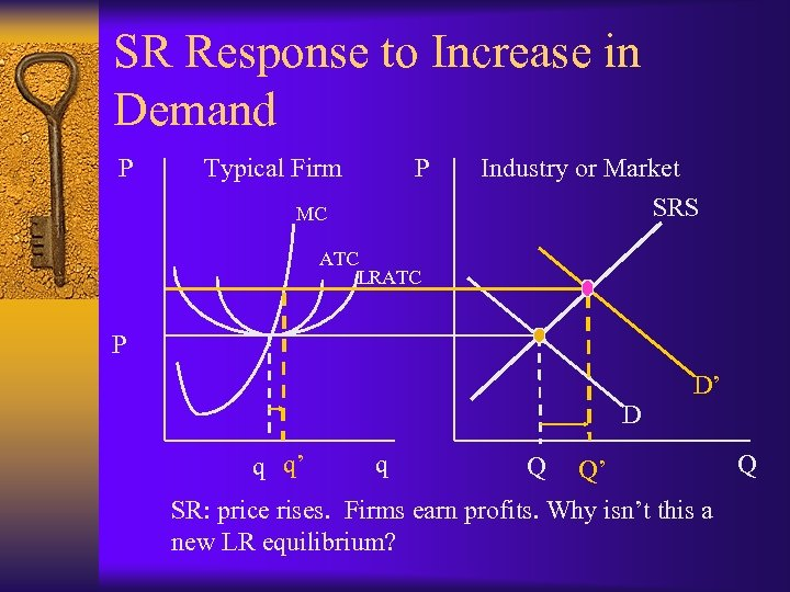 SR Response to Increase in Demand P Typical Firm P MC Industry or Market