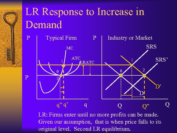 LR Response to Increase in Demand P Typical Firm P MC 1 ATC LRATC