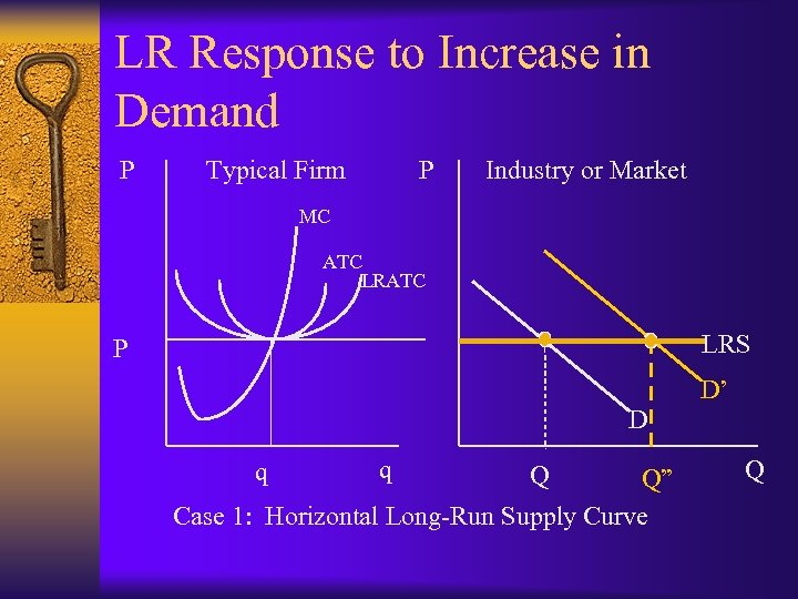 LR Response to Increase in Demand P Typical Firm P Industry or Market MC