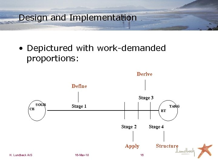 Design and Implementation • Depictured with work-demanded proportions: Derive Define Stage 3 SOUR CE