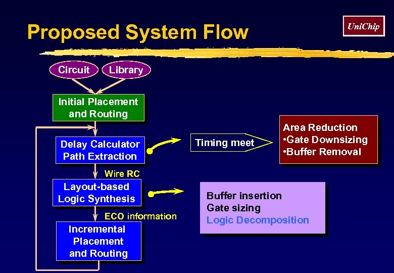 Proposed System Flow Circuit Uni. Chip Library Initial Placement and Routing Delay Calculator Path