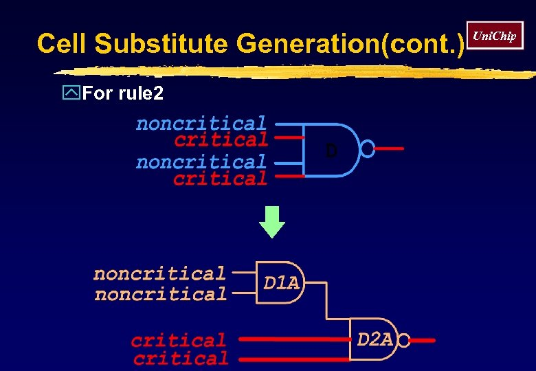 Cell Substitute Generation(cont. ) y. For rule 2 Uni. Chip