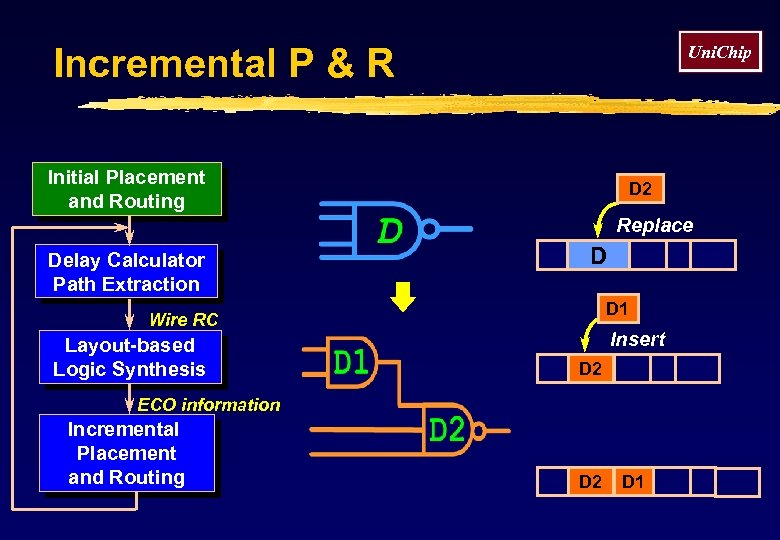 Incremental P & R Uni. Chip Initial Placement and Routing D 2 Replace Delay