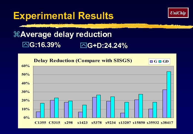 Experimental Results z. Average delay reduction y. G: 16. 39% y. G+D: 24. 24%