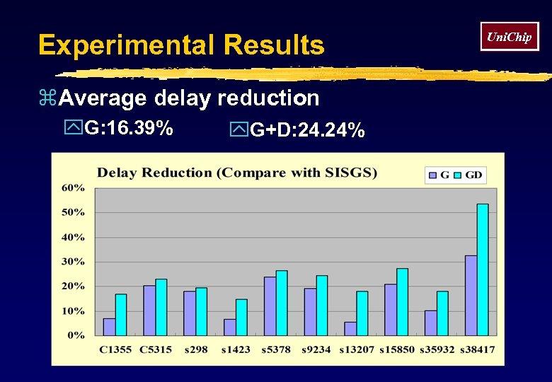 Experimental Results z. Average delay reduction y. G: 16. 39% y. G+D: 24. 24%