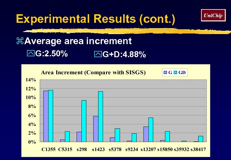 Experimental Results (cont. ) z. Average area increment y. G: 2. 50% y. G+D: