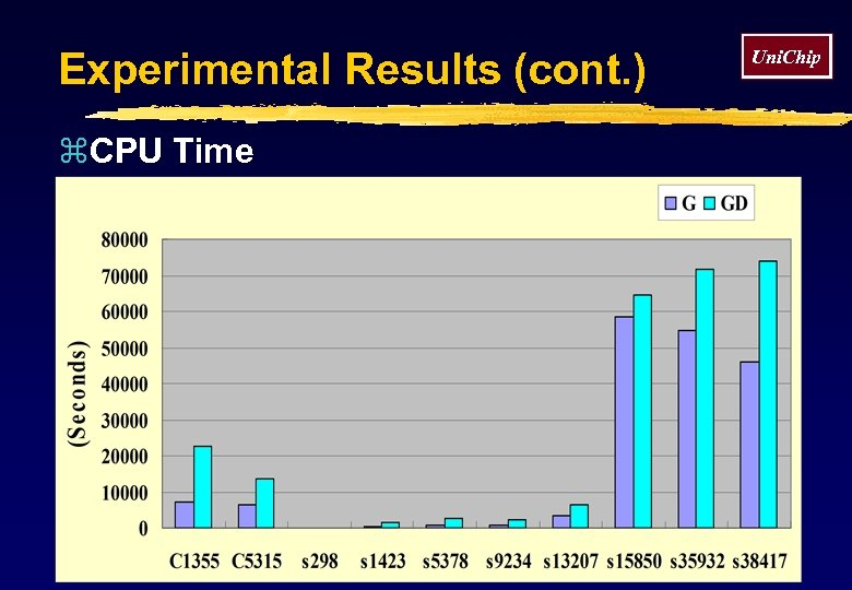 Experimental Results (cont. ) z. CPU Time Uni. Chip