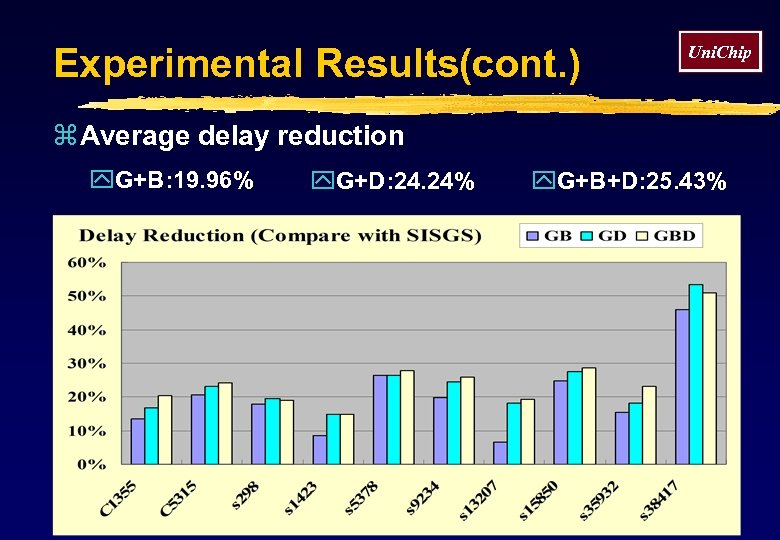 Experimental Results(cont. ) Uni. Chip z Average delay reduction y. G+B: 19. 96% y.