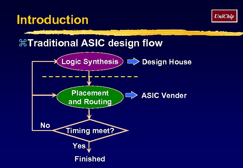 Introduction Uni. Chip z. Traditional ASIC design flow Logic Synthesis Placement and Routing No