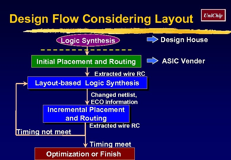 Design Flow Considering Layout Uni. Chip Logic Synthesis Design House Initial Placement and Routing
