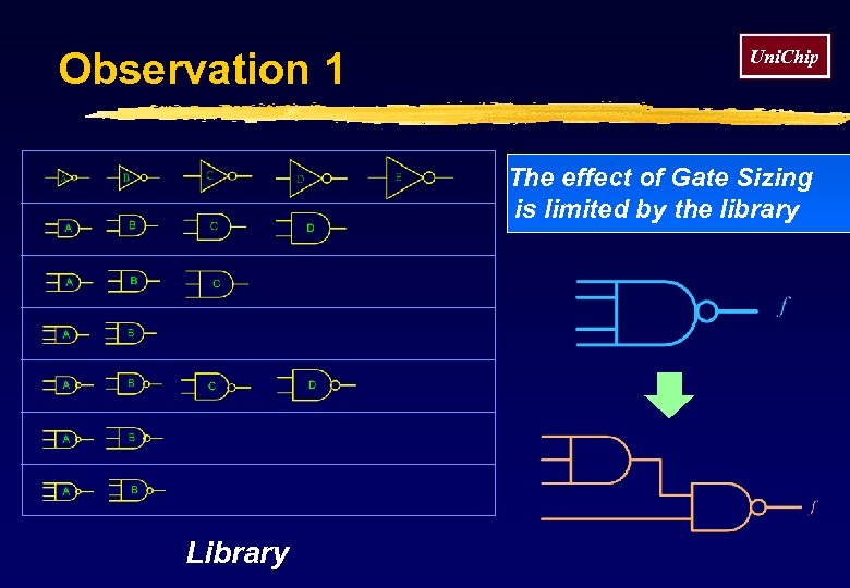 Observation 1 Uni. Chip The effect of Gate Sizing is limited by the library