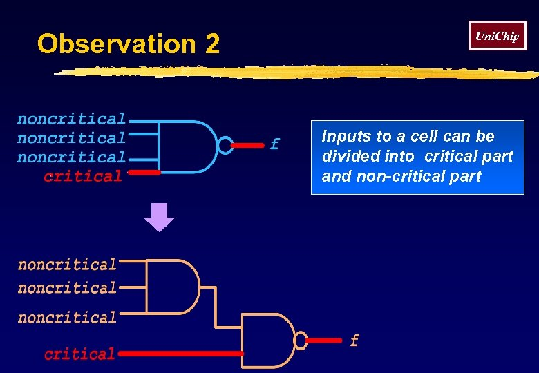 Observation 2 Uni. Chip Inputs to a cell can be divided into critical part