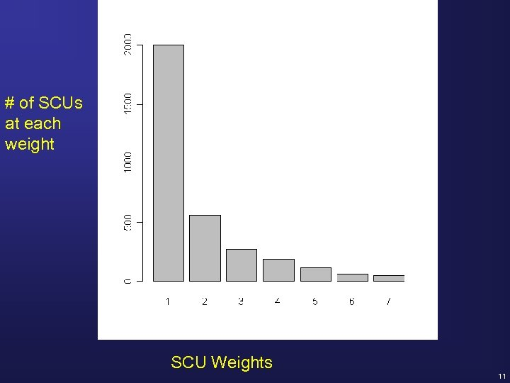 # of SCUs at each weight SCU Weights 11