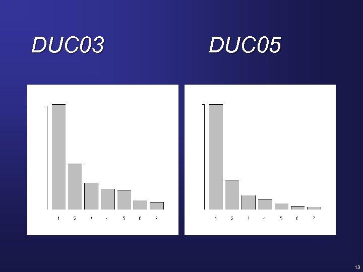 DUC 03 DUC 05 . 4. 4 13
