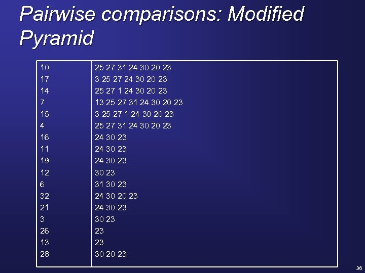 Pairwise comparisons: Modified Pyramid 10 17 14 7 15 4 16 11 19 12