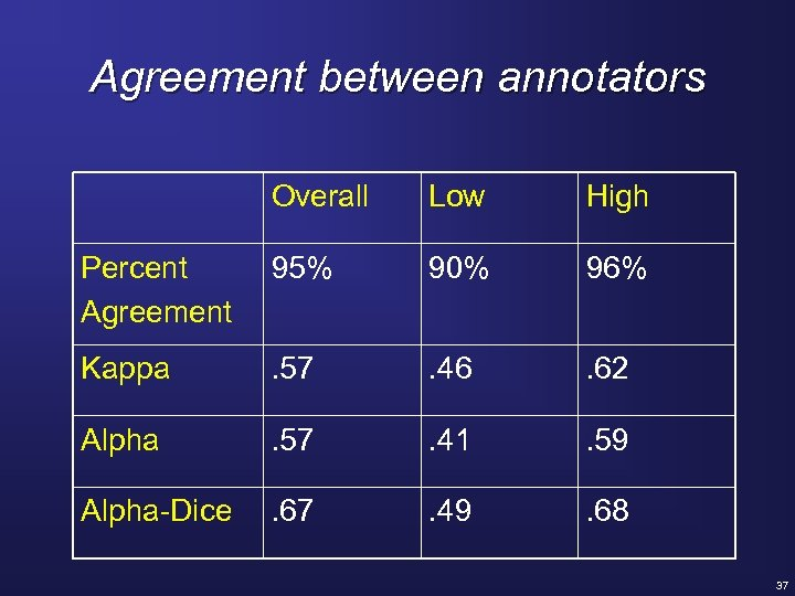 Agreement between annotators Overall Low High Percent Agreement 95% 90% 96% Kappa . 57