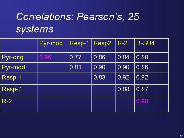 Correlations: Pearson's, 25 systems Pyr-mod Pyr-orig Pyr-mod Resp-1 Resp-2 Resp-1 Resp 2 R-SU 4
