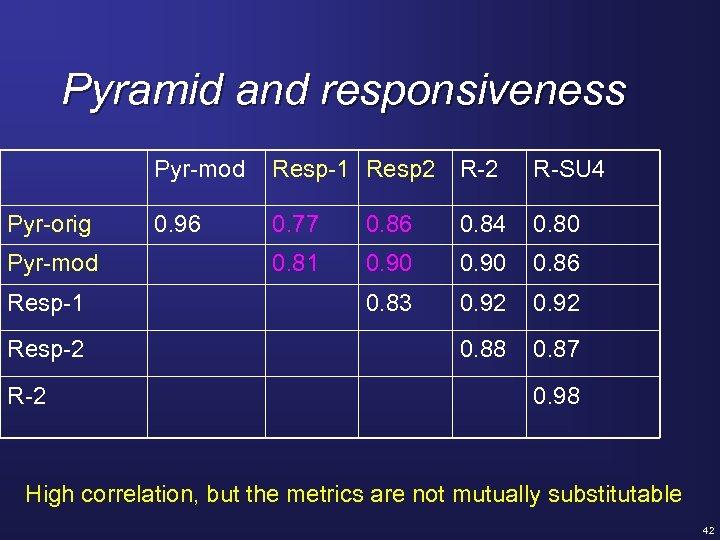 Pyramid and responsiveness Pyr-mod Pyr-orig Pyr-mod Resp-1 Resp-2 Resp-1 Resp 2 R-SU 4 0.