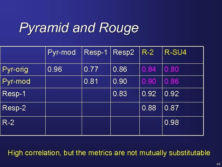 Pyramid and Rouge Pyr-mod Pyr-orig Pyr-mod Resp-1 Resp-2 Resp-1 Resp 2 R-SU 4 0.