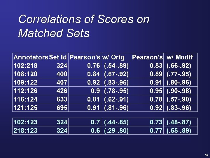 Correlations of Scores on Matched Sets 52