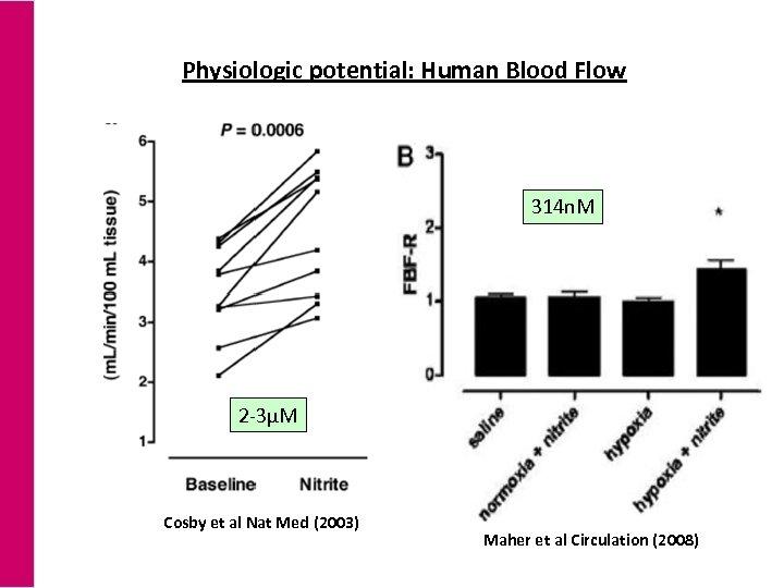 Physiologic potential: Human Blood Flow 314 n. M 2 -3µM Cosby et al Nat