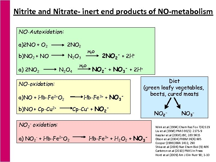 Nitrite and Nitrate- inert end products of NO-metabolism NO-Autoxidation: a)2 NO + O 2