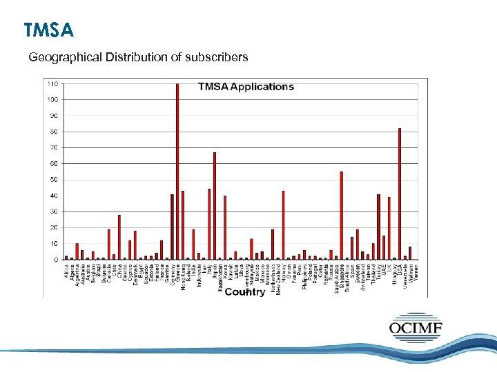 TMSA Geographical Distribution of subscribers