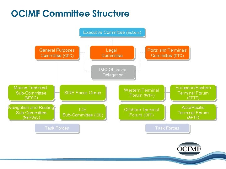 OCIMF Committee Structure Executive Committee (Ex. Com) Legal Committee General Purposes Committee (GPC) Ports