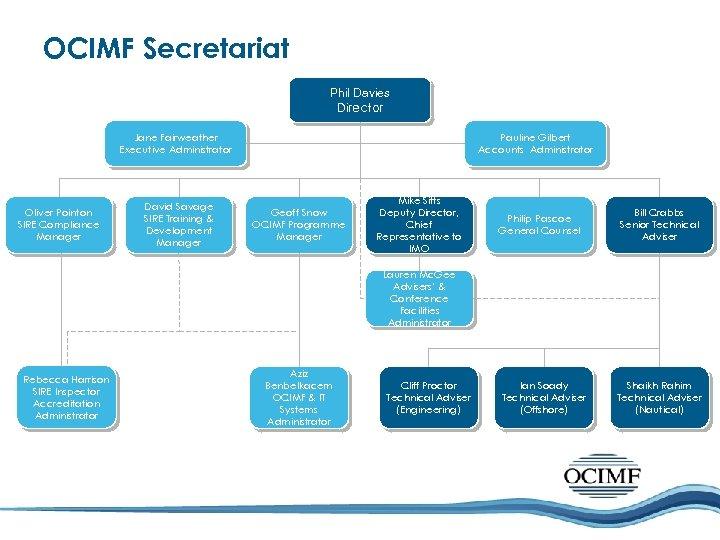 OCIMF Secretariat Phil Davies Director Jane Fairweather Executive Administrator Oliver Pointon SIRE Compliance Manager