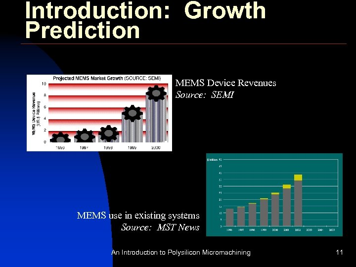Introduction: Growth Prediction MEMS Device Revenues Source: SEMI MEMS use in existing systems Source: