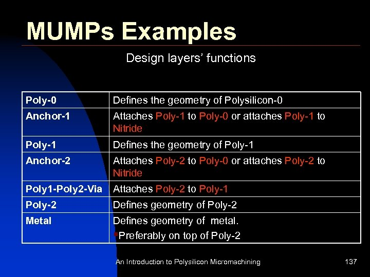 MUMPs Examples Design layers' functions Poly-0 Defines the geometry of Polysilicon-0 Anchor-1 Attaches Poly-1