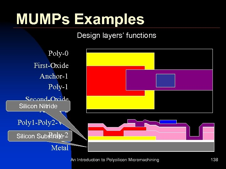 MUMPs Examples Design layers' functions Poly-0 First-Oxide Anchor-1 Poly-1 Second-Oxide Silicon Nitride Anchor-2 Poly