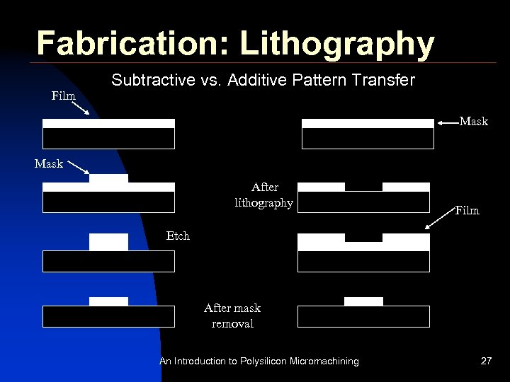 Fabrication: Lithography Film Subtractive vs. Additive Pattern Transfer Mask After lithography Film Etch After