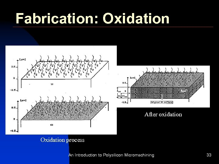 Fabrication: Oxidation After oxidation Oxidation process An Introduction to Polysilicon Micromachining 33