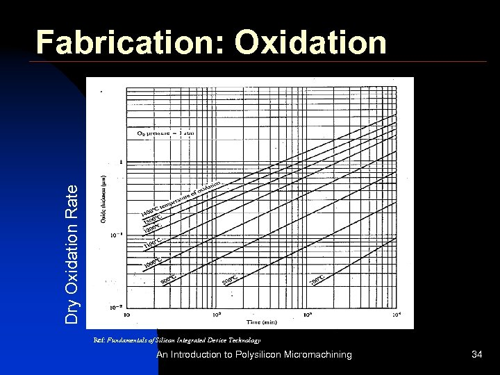 Dry Oxidation Rate Fabrication: Oxidation Ref: Fundamentals of Silicon Integrated Device Technology An Introduction