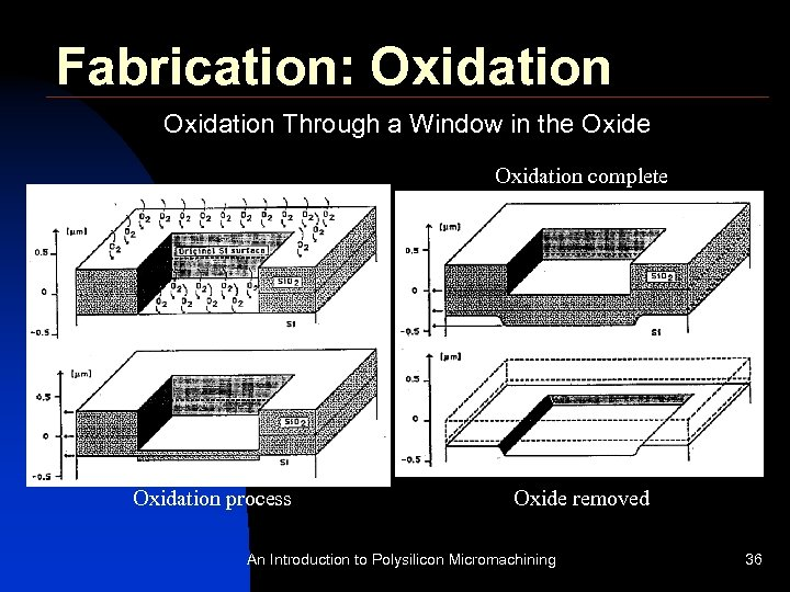 Fabrication: Oxidation Through a Window in the Oxidation complete Oxidation process Oxide removed An