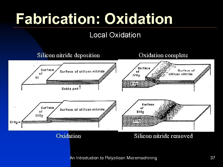 Fabrication: Oxidation Local Oxidation Silicon nitride deposition Oxidation complete Oxidation Silicon nitride removed An
