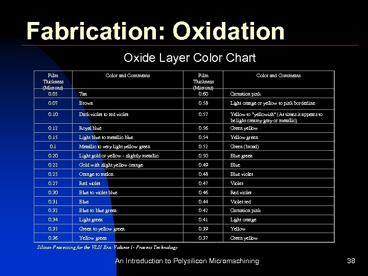 Fabrication: Oxidation Oxide Layer Color Chart Film Thickness (Microns) 0. 05 Color and Comments