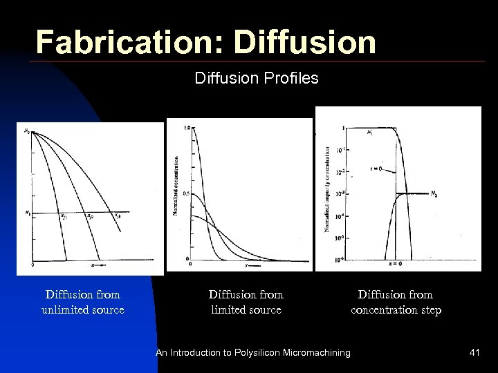Fabrication: Diffusion Profiles Diffusion from unlimited source Diffusion from concentration step An Introduction to