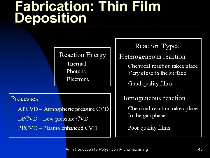 Fabrication: Thin Film Deposition Reaction Energy Thermal Photons Electrons Reaction Types Heterogeneous reaction Chemical