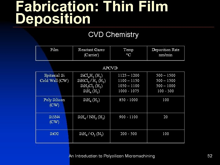 Fabrication: Thin Film Deposition CVD Chemistry Film Reactant Gases (Carrier) Temp °C Deposition Rate